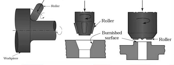 Rollierwerkzeuge, RBT Rollierwerkzeuge, Rollierwerkzeuge Vorteile, Rollierschiene, Rollierwerkzeuge Typen