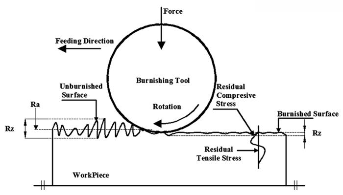 Wie wäre es mit dem Prozess der RBT roller_burnising RBT Rollierwerkzeuge